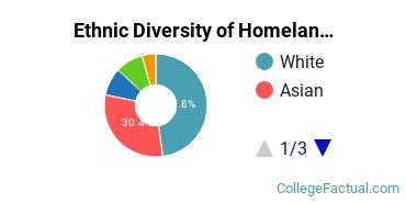 Ethnic Diversity of Homeland Security, Law Enforcement & Firefighting Majors at Concordia University, Saint Paul