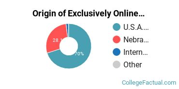 Origin of Exclusively Online Students at Concordia University - Nebraska