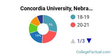 Concordia University, Nebraska Student Age Diversity