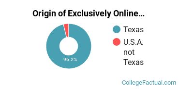 Origin of Exclusively Online Graduate Students at Concordia University - Texas