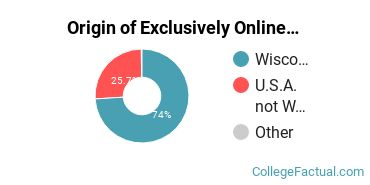 Origin of Exclusively Online Students at Concordia University - Wisconsin