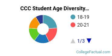CCC Student Age Diversity
