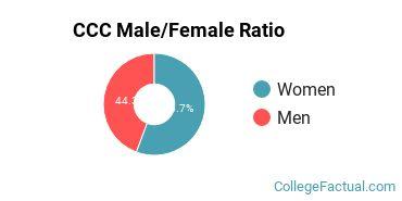 CCC Gender Ratio