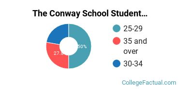 The Conway School Student Age Diversity