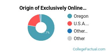 Origin of Exclusively Online Students at Corban University