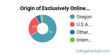 Origin of Exclusively Online Graduate Students at Corban University