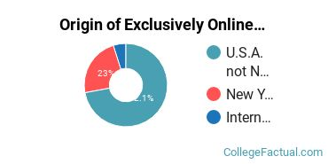 Origin of Exclusively Online Graduate Students at Cornell University