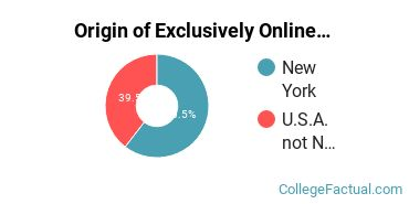 Origin of Exclusively Online Undergraduate Non-Degree Seekers at Corning Community College
