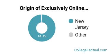 Origin of Exclusively Online Students at County College of Morris