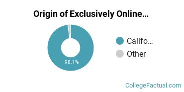 Origin of Exclusively Online Undergraduate Degree Seekers at Crafton Hills College