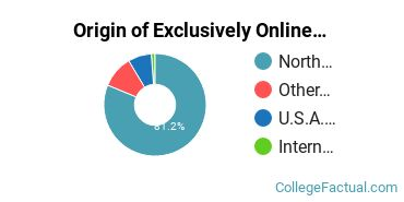 Origin of Exclusively Online Students at Craven Community College