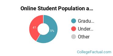 Online Student Population at Creighton University