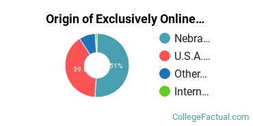 Origin of Exclusively Online Undergraduate Degree Seekers at Creighton University