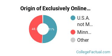 Origin of Exclusively Online Students at Crown College