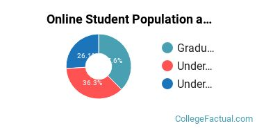 Online Student Population at Crown College