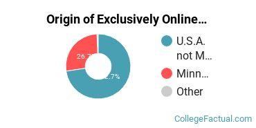 Origin of Exclusively Online Undergraduate Degree Seekers at Crown College