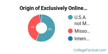 Origin of Exclusively Online Students at Culver - Stockton College