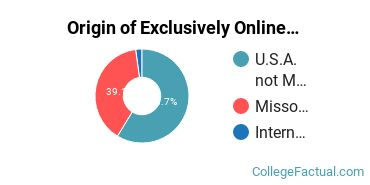 Origin of Exclusively Online Graduate Students at Culver - Stockton College