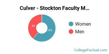 Culver - Stockton Faculty Male/Female Ratio