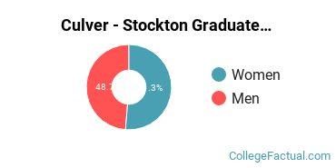 Culver - Stockton Graduate Student Gender Ratio