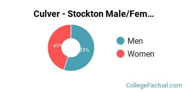 Culver - Stockton Gender Ratio