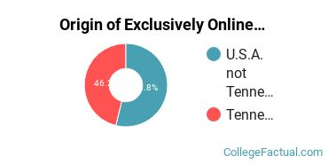 Origin of Exclusively Online Graduate Students at Cumberland University