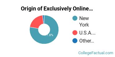 Origin of Exclusively Online Graduate Students at CUNY Bernard M Baruch College