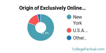 Origin of Exclusively Online Students at CUNY Graduate School and University Center