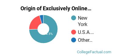 Origin of Exclusively Online Graduate Students at CUNY Graduate School and University Center