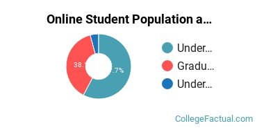 Online Student Population at CUNY Graduate School and University Center