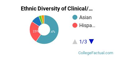 Ethnic Diversity of Clinical/Medical Laboratory Science Majors at CUNY Hunter College