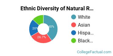 Ethnic Diversity of Natural Resources Conservation Majors at CUNY Hunter College