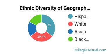 Ethnic Diversity of Geography & Cartography Majors at CUNY Hunter College