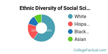 Ethnic Diversity of Social Sciences Majors at CUNY Hunter College