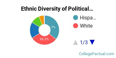 Ethnic Diversity of Political Science & Government Majors at CUNY Hunter College