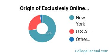 Origin of Exclusively Online Graduate Students at CUNY John Jay College of Criminal Justice