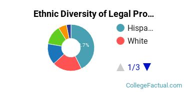 Ethnic Diversity of Legal Professions Majors at CUNY John Jay College of Criminal Justice
