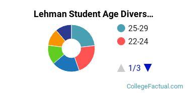 Lehman Student Age Diversity