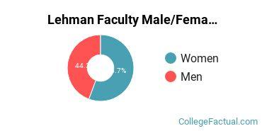 Lehman Faculty Male/Female Ratio