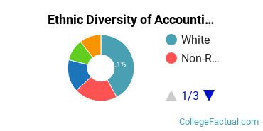 Ethnic Diversity of Accounting Majors at Curry College