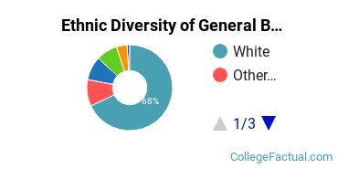 Ethnic Diversity of General Business Administration and Management Majors at Curry College
