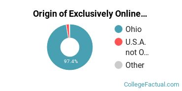 Origin of Exclusively Online Students at Cuyahoga Community College District