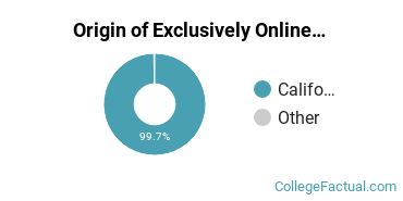 Origin of Exclusively Online Students at Cypress College
