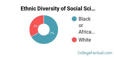 Ethnic Diversity of Social Sciences Majors at Daemen College