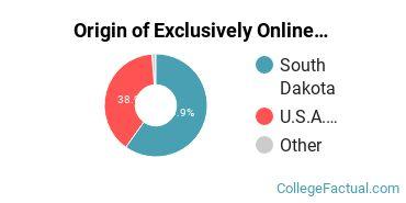 Origin of Exclusively Online Students at Dakota State University