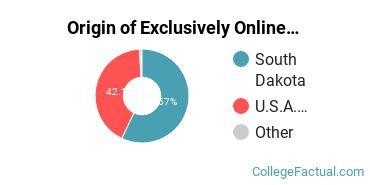 Origin of Exclusively Online Undergraduate Degree Seekers at Dakota State University