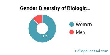 DBU Gender Breakdown of Biological & Biomedical Sciences Associate's Degree Grads