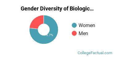DBU Gender Breakdown of Biological & Biomedical Sciences Bachelor's Degree Grads