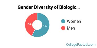 DBU Gender Breakdown of Biological & Biomedical Sciences Master's Degree Grads