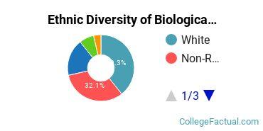 Ethnic Diversity of Biological & Biomedical Sciences Majors at Dallas Baptist University